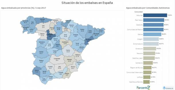 Guadalajara Embalsa Menos Agua Que El Levante Espanol